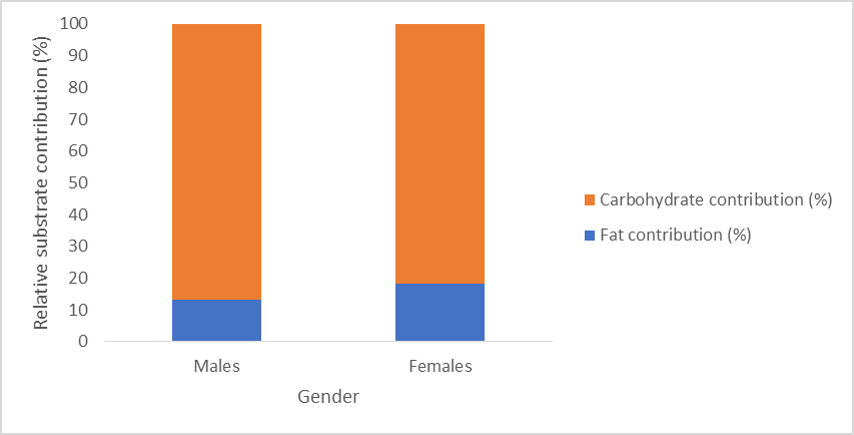 gender differences in sport nutrition